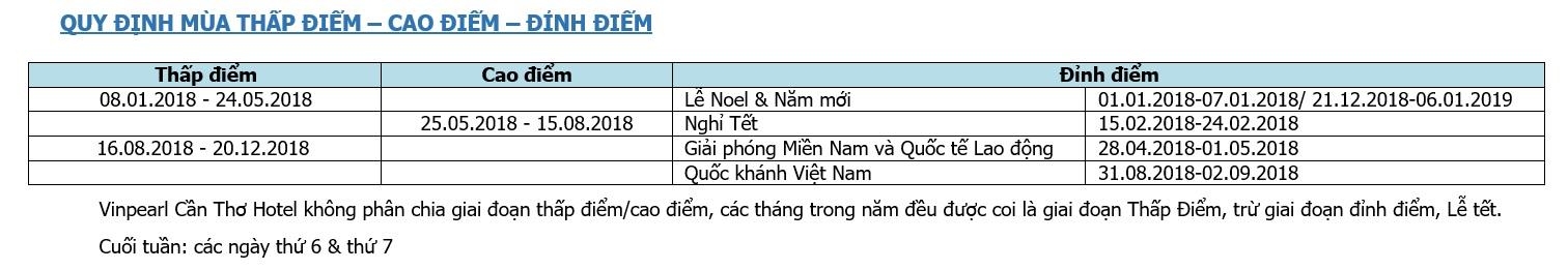 Quy Dinh Thap Diem - Cao Diem